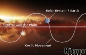 Earth and our galaxy cycles