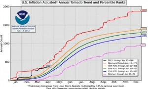 midwest-tornadoes-in-2012-official-chart